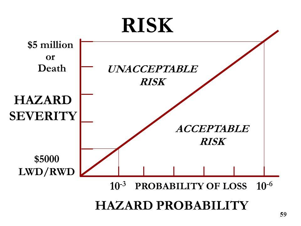 59 HAZARD SEVERITY PROBABILITY OF LOSS UNACCEPTABLE RISK ACCEPTABLE RISK $5000 LWD/RWD 10 -3 $5 million or Death 10 -6 RISK HAZARD PROBABILITY