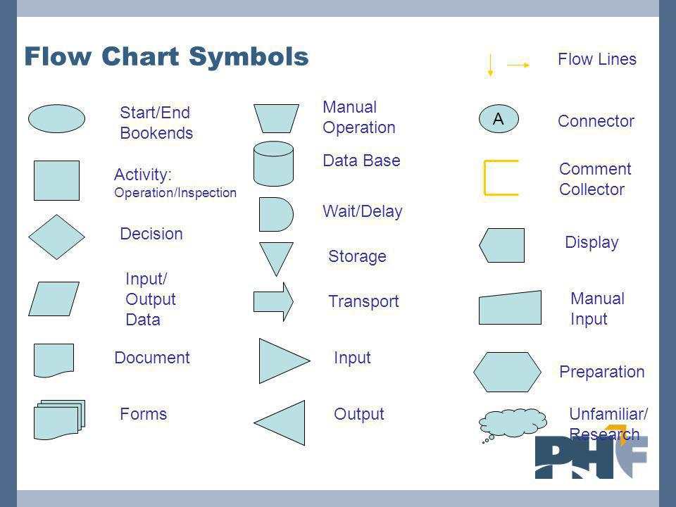 Flow Chart Symbols Activity: Operation/Inspection Decision Start/End Bookends Document Wait/Delay Storage Data Base Transport Input Output Flow Lines