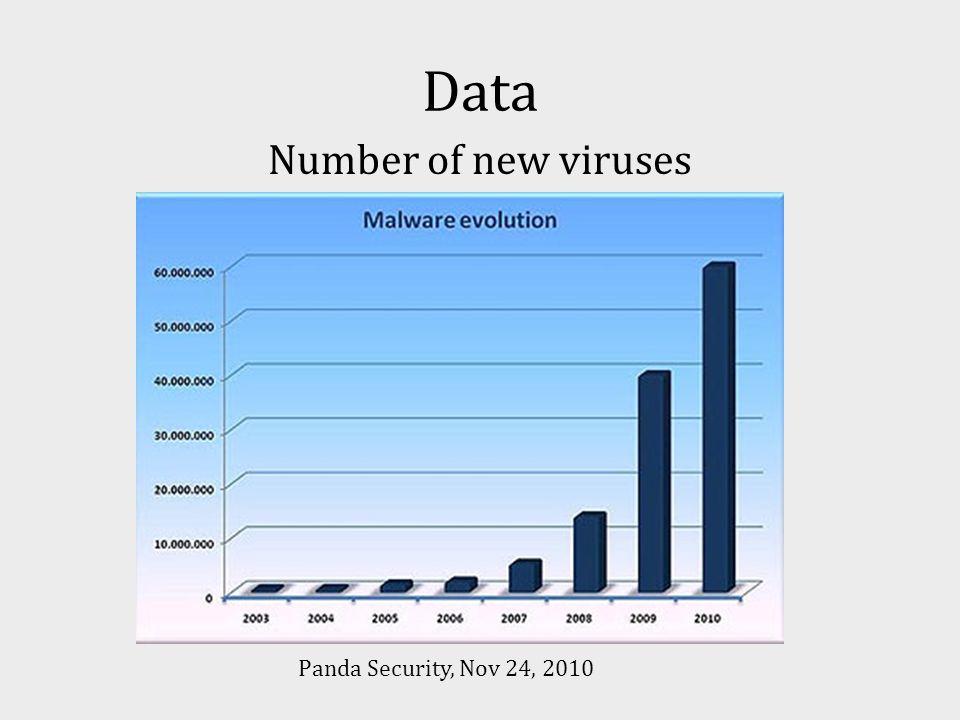 Data Number of new viruses Panda Security, Nov 24, 2010
