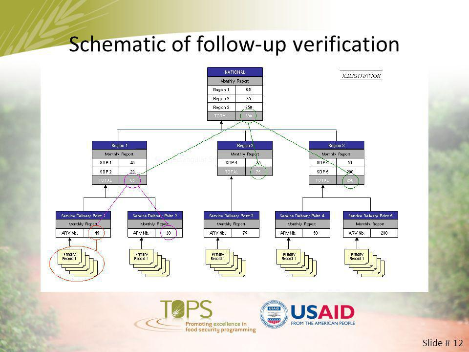 Schematic of follow-up verification Slide # 12