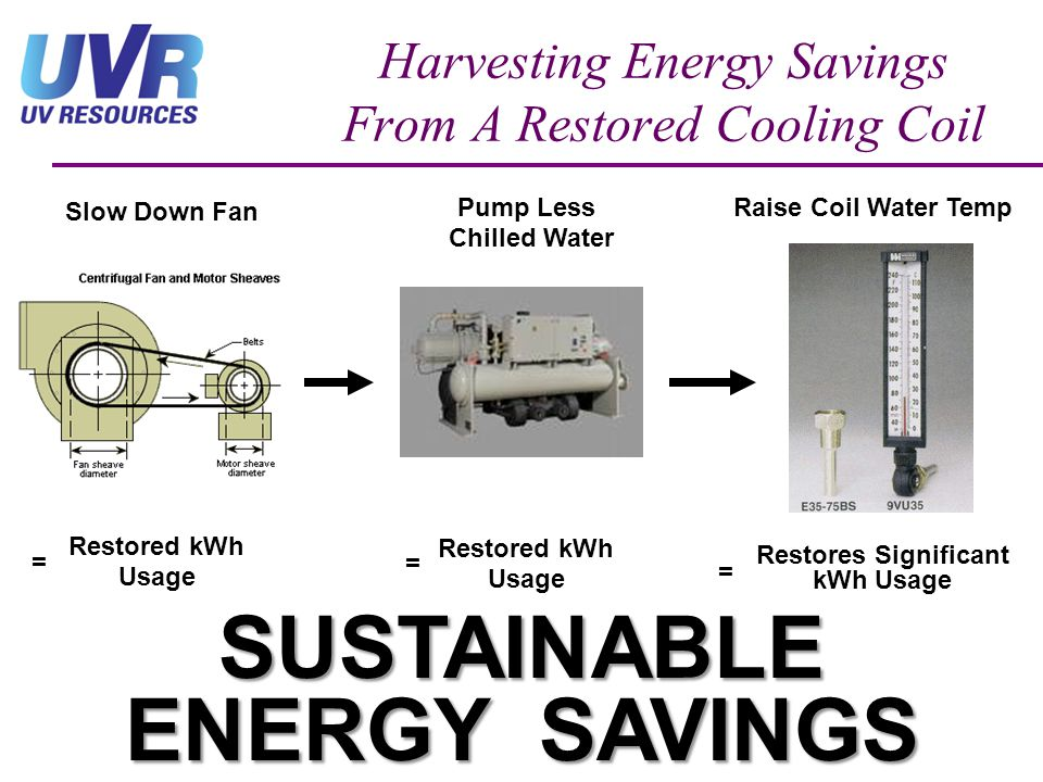Harvesting Energy Savings From A Restored Cooling Coil Slow Down Fan Raise Coil Water TempPump Less Chilled Water Restored kWh Usage = Restored kWh Us