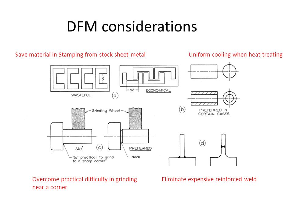 DFM considerations Save material in Stamping from stock sheet metalUniform cooling when heat treating Eliminate expensive reinforced weldOvercome practical difficulty in grinding near a corner