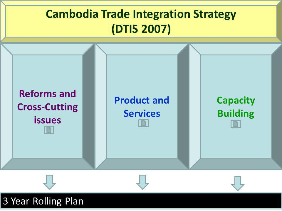 3 Year Rolling Plan Reforms and Cross-Cutting issues Product and Services Capacity Building Cambodia Trade Integration Strategy (DTIS 2007)