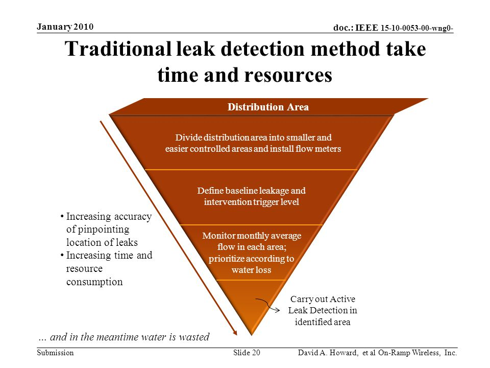 doc.: IEEE 15-10-0053-00-wng0- Submission Distribution Area Traditional leak detection method take time and resources January 2010 David A.