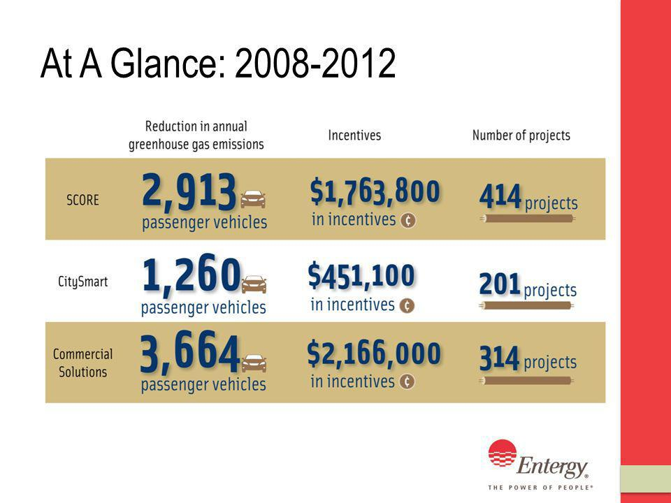 At A Glance: 2008-2012