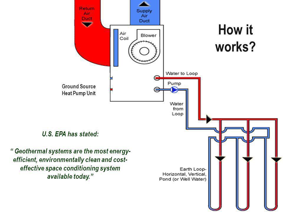 How it works. Ground Source Heat Pump Unit U.S.