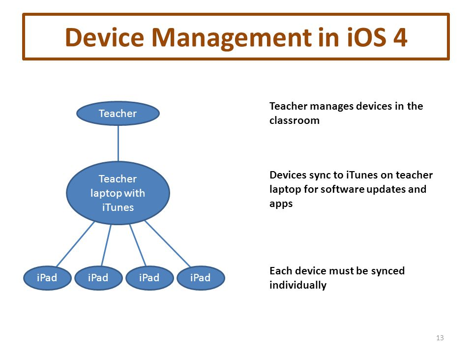 Device Management in iOS 4 13 Teacher Teacher laptop with iTunes iPad Teacher manages devices in the classroom Devices sync to iTunes on teacher laptop for software updates and apps Each device must be synced individually