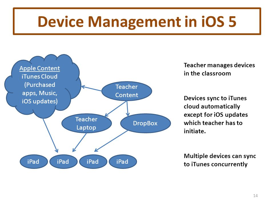 Device Management in iOS 5 14 iPad Teacher manages devices in the classroom Devices sync to iTunes cloud automatically except for iOS updates which teacher has to initiate.