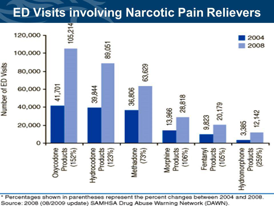 Cabinet for Health and Family Services ED Visits involving Narcotic Pain Relievers