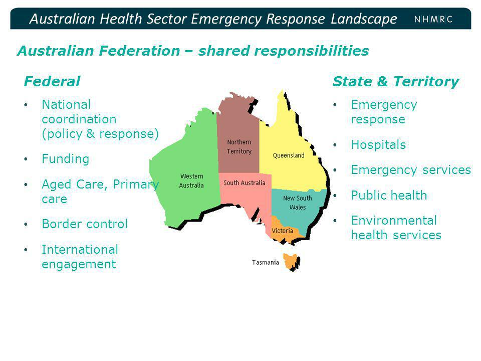 Australian Federation – shared responsibilities Australian Health Sector Emergency Response Landscape State & Territory Emergency response Hospitals Emergency services Public health Environmental health services Federal National coordination (policy & response) Funding Aged Care, Primary care Border control International engagement
