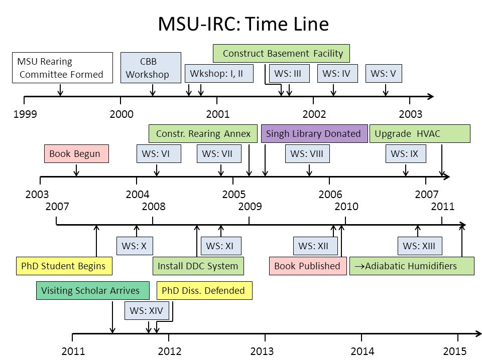 MSU-IRC: Time Line Visiting Scholar ArrivesPhD Diss. Defended 20122013201420152011 Book PublishedPhD Student Begins 20112008200920102007 Book Begun 20