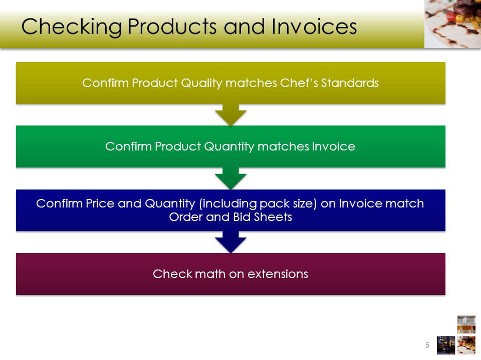 Checking Products and Invoices 5 Check math on extensions Confirm Price and Quantity (including pack size) on Invoice match Order and Bid Sheets Confirm Product Quantity matches Invoice Confirm Product Quality matches Chefs Standards
