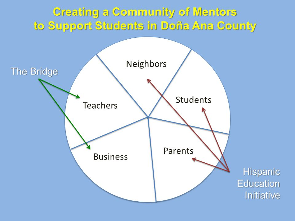 Creating a Community of Mentors to Support Students in Doña Ana County Neighbors Students Parents Business Teachers The Bridge Hispanic Education Initiative