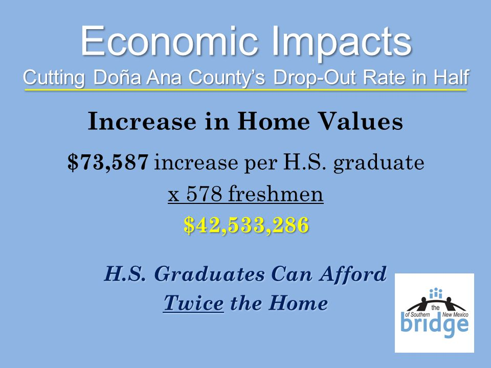 Increase in Home Values $73,587 increase per H.S. graduate x 578 freshmen$42,533,286 H.S.