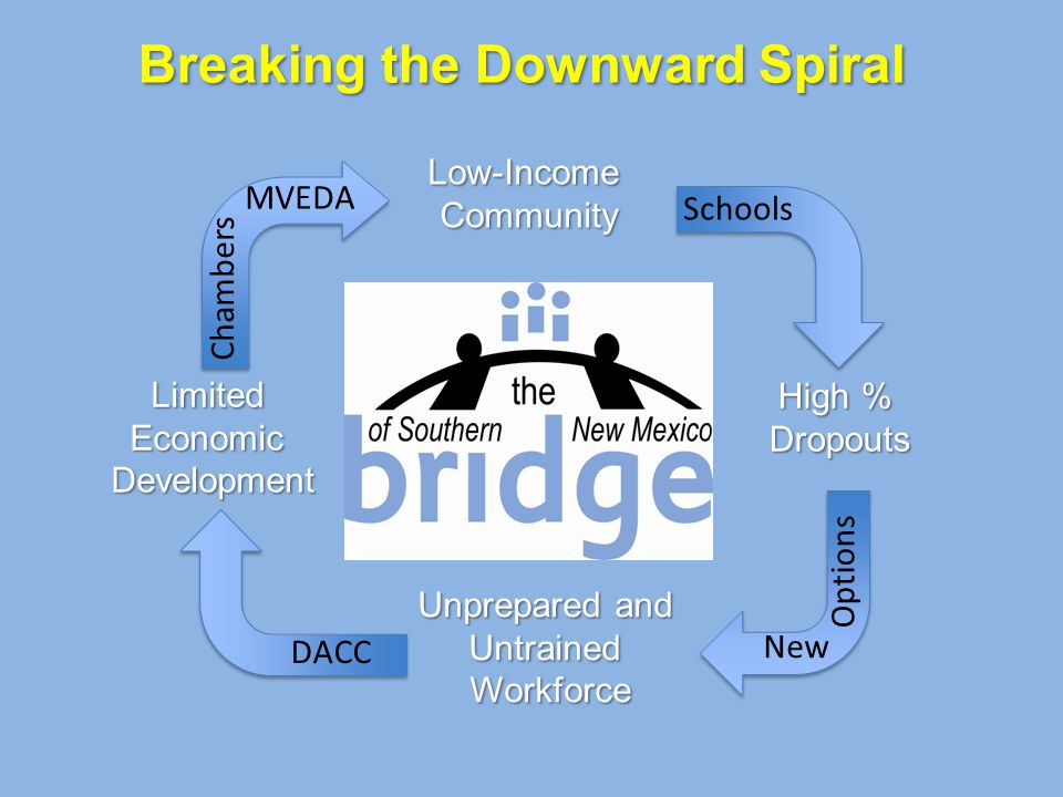 Breaking the Downward Spiral Low-IncomeCommunity High % Dropouts Unprepared and Untrained Workforce Limited Economic Development Schools New Options DACC MVEDA Chambers