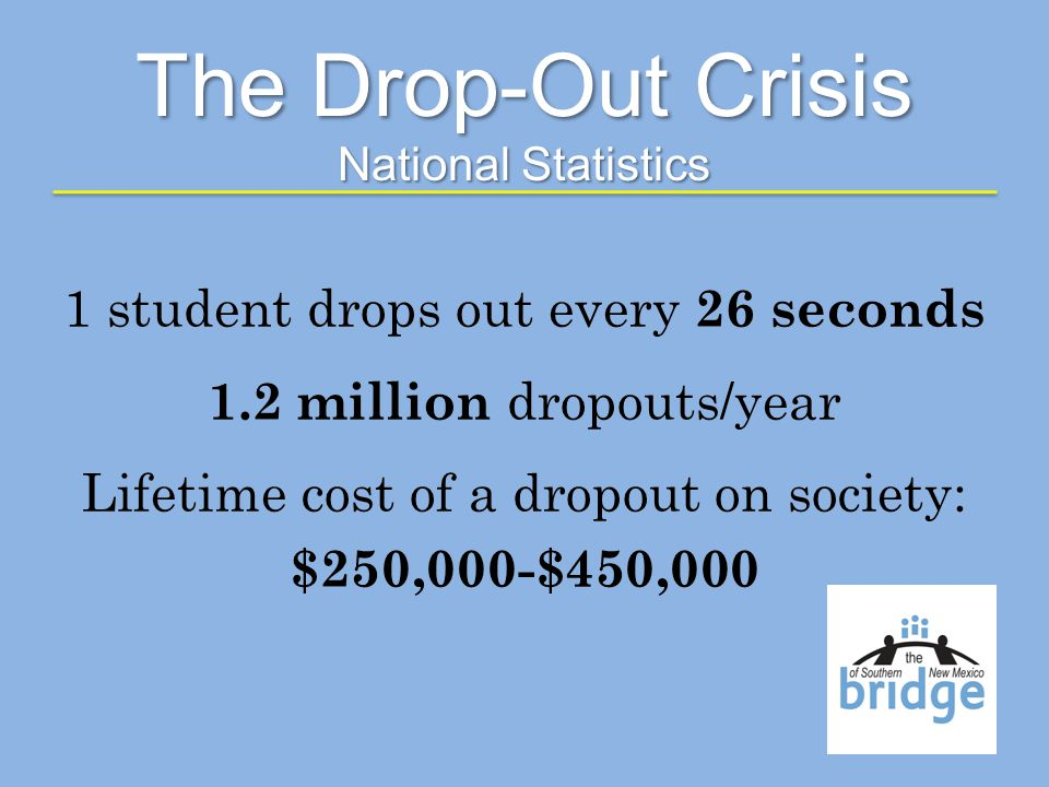 1 student drops out every 26 seconds 1.2 million dropouts/year Lifetime cost of a dropout on society: $250,000-$450,000 The Drop-Out Crisis National Statistics