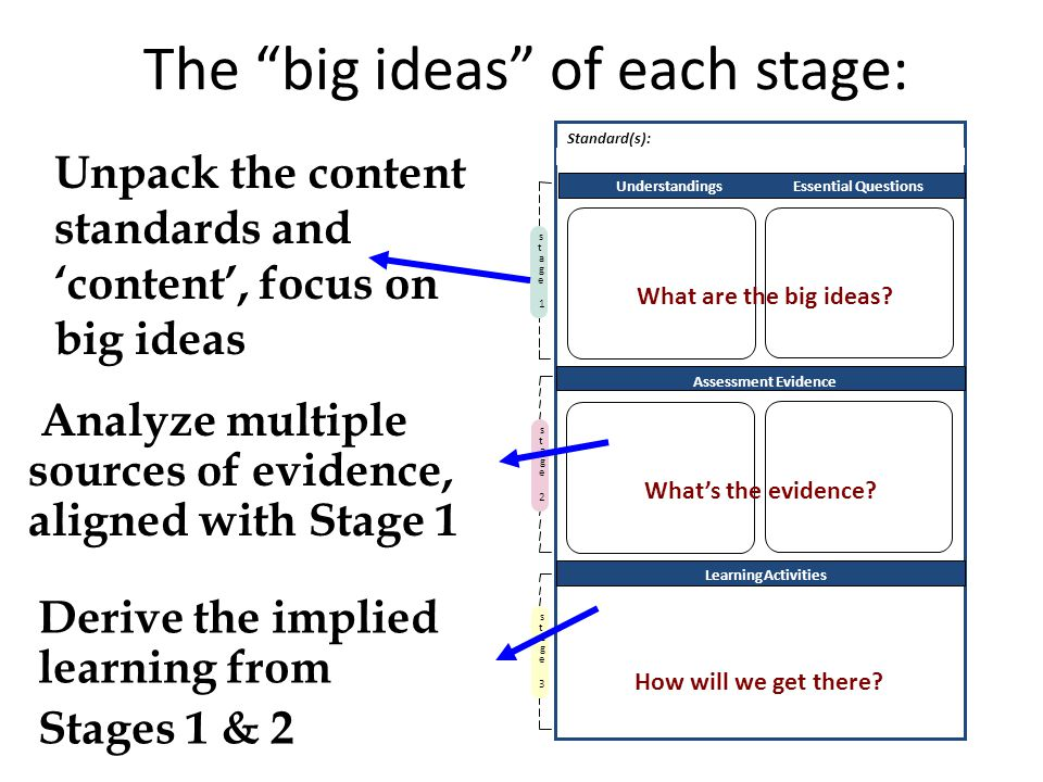 The big ideas of each stage: Assessment Evidence LearningActivities Understandings Essential Questions s t a g e 2 s t a g e 3 Standard(s): s t a g e 1 PerformanceTask(s):Other Evidence: Unpack the content standards and content, focus on big ideas Analyze multiple sources of evidence, aligned with Stage 1 Derive the implied learning from Stages 1 & 2 What are the big ideas.
