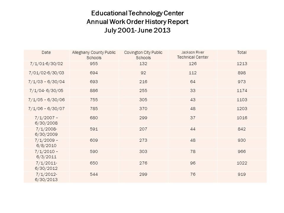 Educational Technology Center Annual Work Order History Report July 2001- June 2013 DateAlleghany County Public Schools Covington City Public Schools Jackson River Technical Center Total 7/1/01-6/30/029551321261213 7/01/02-6/30/0369492112898 7/1/03 – 6/30/0469321664973 7/1/04- 6/30/05886255331174 7/1/05 – 6/30/06755305431103 7/1/06 – 6/30/07785370481203 7/1/2007 – 6/30/2008 680299371016 7/1/2008- 6/30/2009 59120744842 7/1/2009 – 6/8/2010 60927348930 7/1/2010 – 6/3/2011 59030378966 7/1/2011- 6/30/2012 650 276961022 7/1/2012- 6/30/2013 54429976919