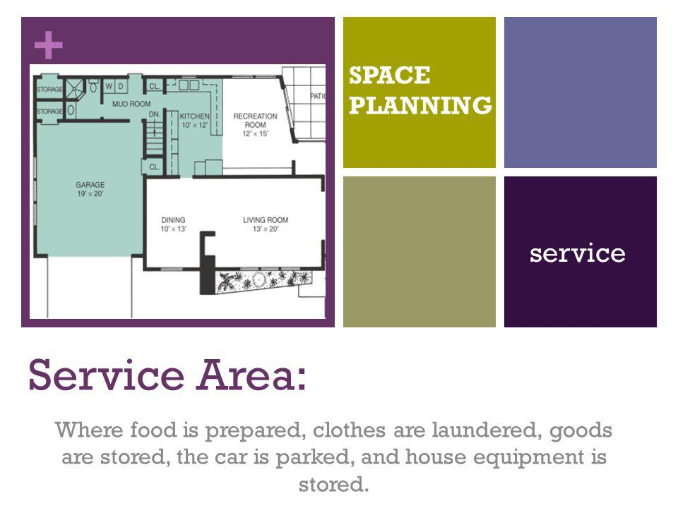 + Service Area: Where food is prepared, clothes are laundered, goods are stored, the car is parked, and house equipment is stored. SPACE PLANNING serv