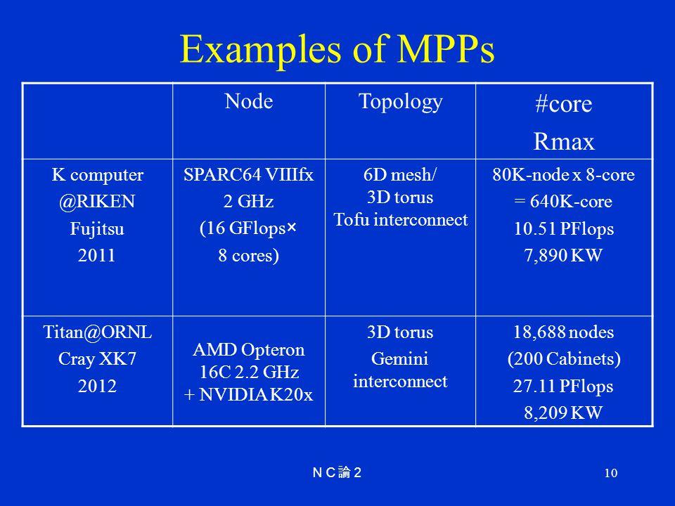 10 Examples of MPPs NodeTopology #core Rmax K computer @RIKEN Fujitsu 2011 SPARC64 VIIIfx 2 GHz (16 GFlops× 8 cores) 6D mesh/ 3D torus Tofu interconne