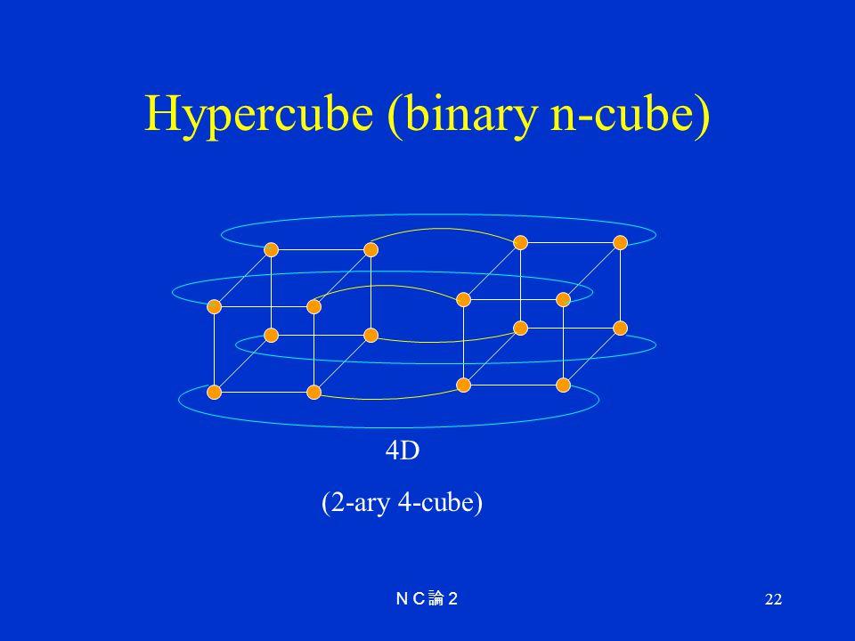22 Hypercube (binary n-cube) 4D (2-ary 4-cube)
