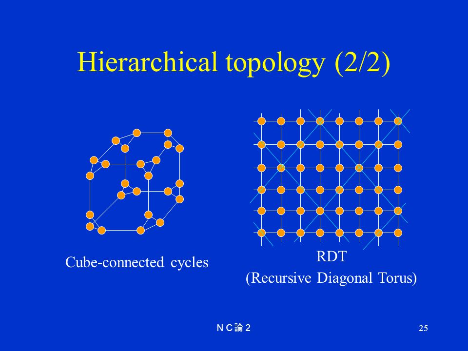 25 Hierarchical topology (2/2) Cube-connected cycles RDT (Recursive Diagonal Torus)