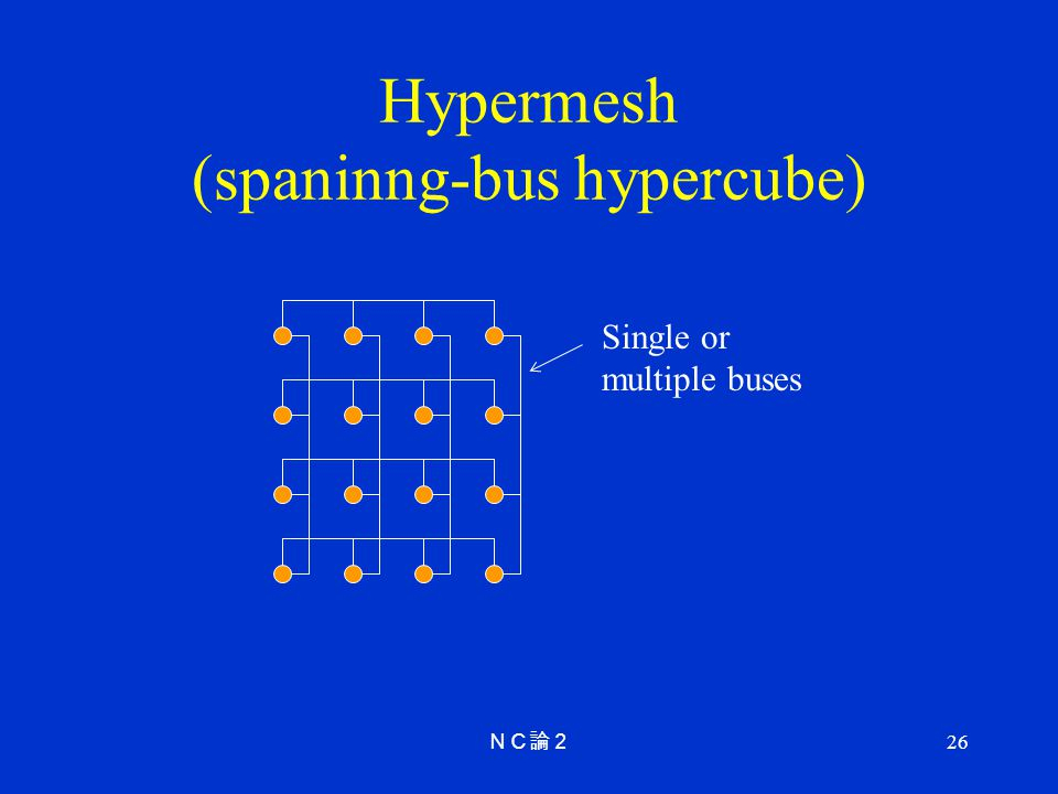 26 Hypermesh (spaninng-bus hypercube) Single or multiple buses