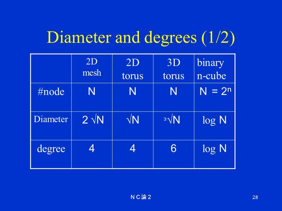 28 Diameter and degrees (1/2) 2D mesh 2D torus 3D torus binary n-cube #node N = 2 n Diameter N N N log N degree log N