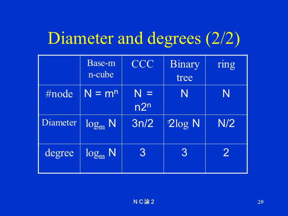 29 Diameter and degrees (2/2) Base-m n-cube CCCBinary tree ring #node N = m n = n2 n Diameter log m N3n/22 log NN/2 degree log m N332