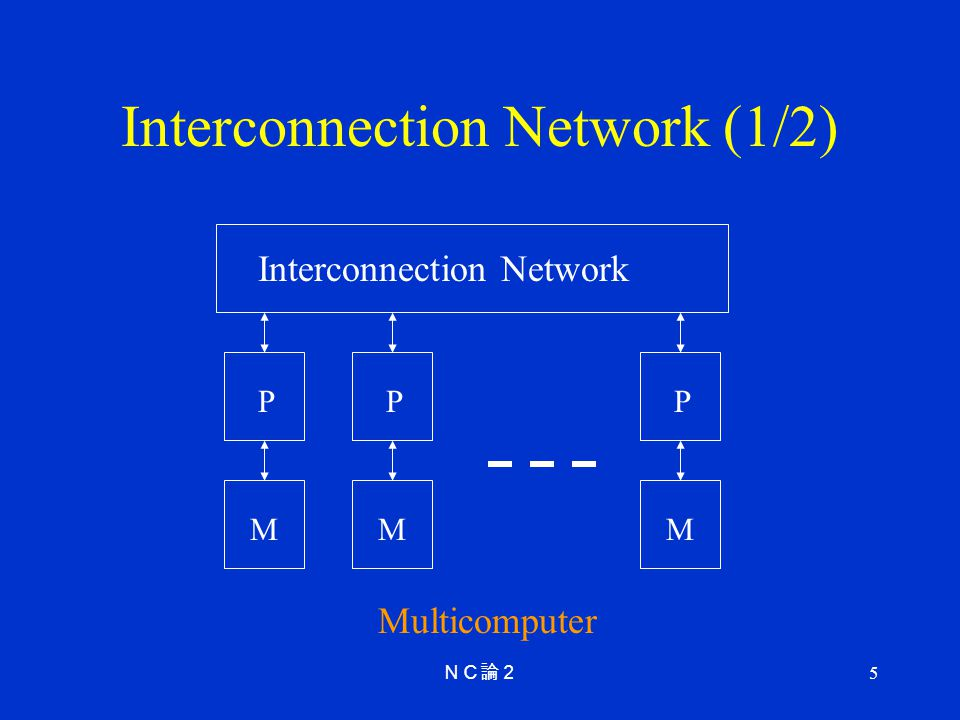 5 Interconnection Network (1/2) P M Interconnection Network Multicomputer P M P M