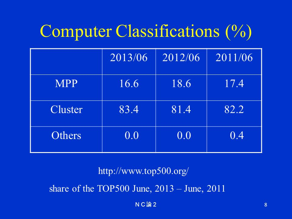8 Computer Classifications (%) 2013/062012/062011/06 MPP16.618.617.4 Cluster83.481.482.2 Others 0.0 0.4 http://www.top500.org/ share of the TOP500 June, 2013 – June, 2011