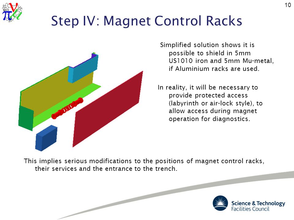 Step IV: Magnet Control Racks Simplified solution shows it is possible to shield in 5mm US1010 iron and 5mm Mu-metal, if Aluminium racks are used.