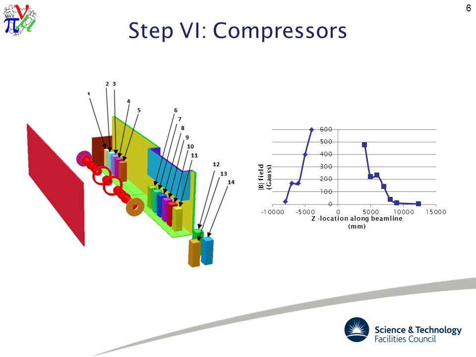 Step VI: Compressors (cntd) Looked at the proposed location for the compressors in Step VI along the base of the south shielding wall.