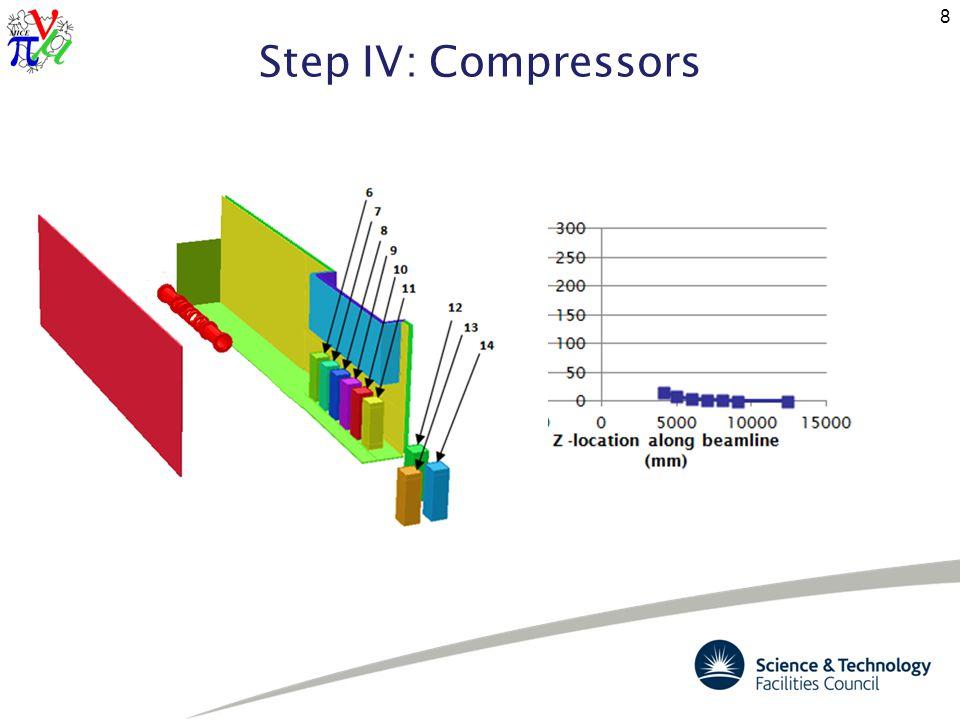 Step IV: Compressors 8