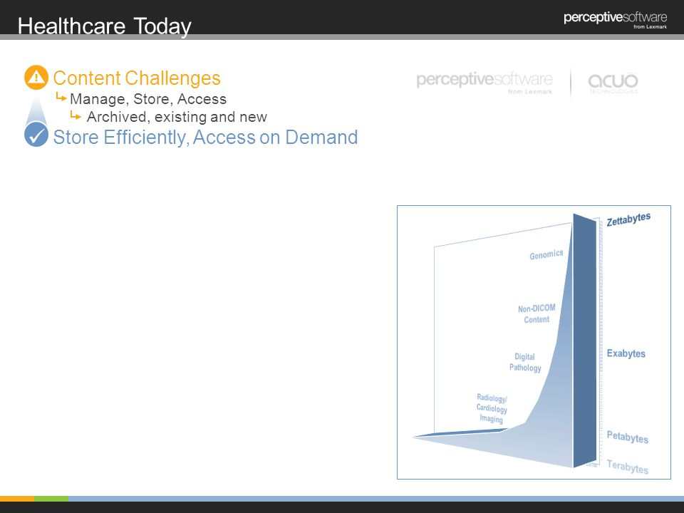 Healthcare Today Content Challenges Manage, Store, Access Archived, existing and new Store Efficiently, Access on Demand
