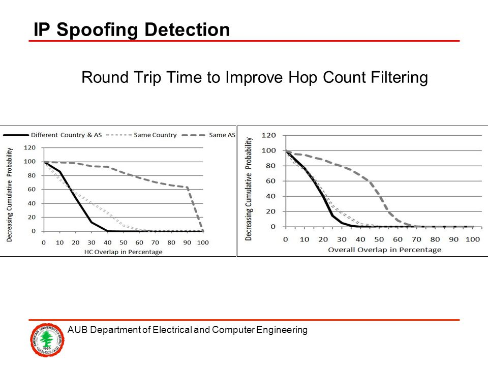 AUB Department of Electrical and Computer Engineering IP Spoofing Detection Round Trip Time to Improve Hop Count Filtering