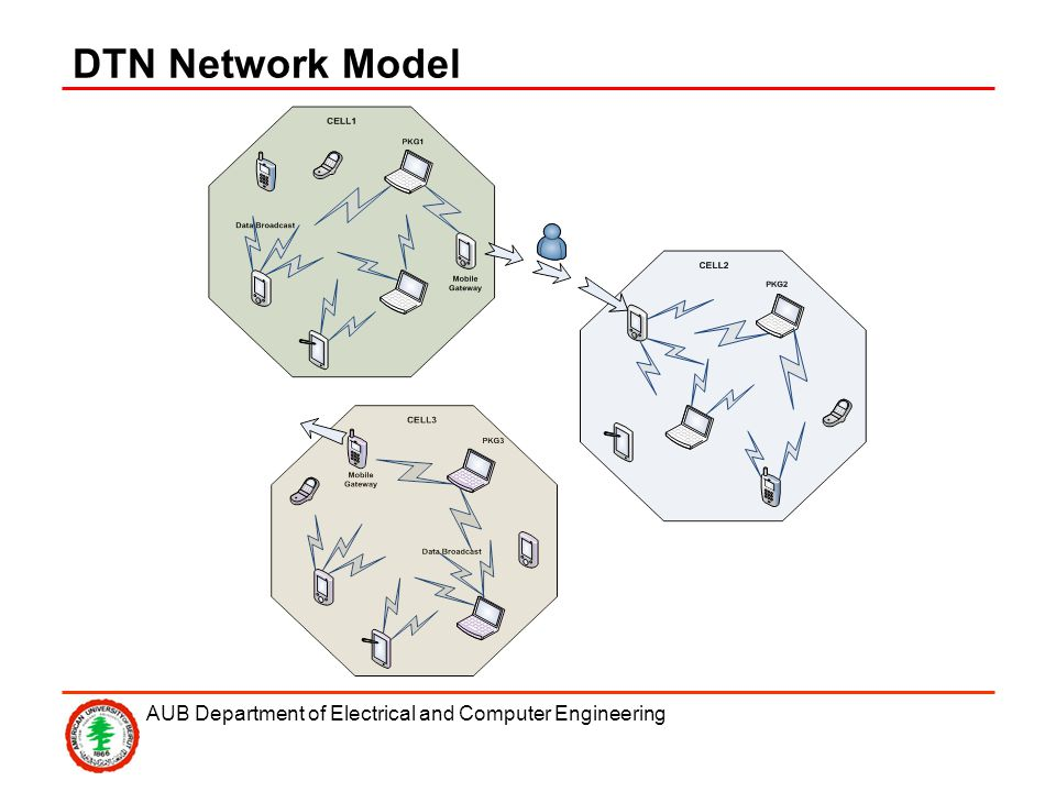AUB Department of Electrical and Computer Engineering DTN Network Model