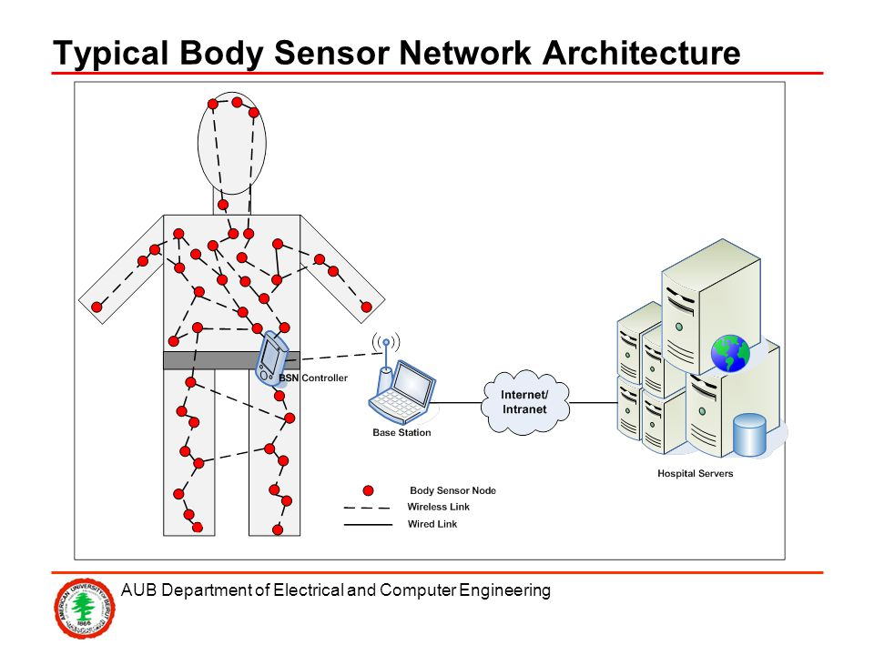 AUB Department of Electrical and Computer Engineering Typical Body Sensor Network Architecture