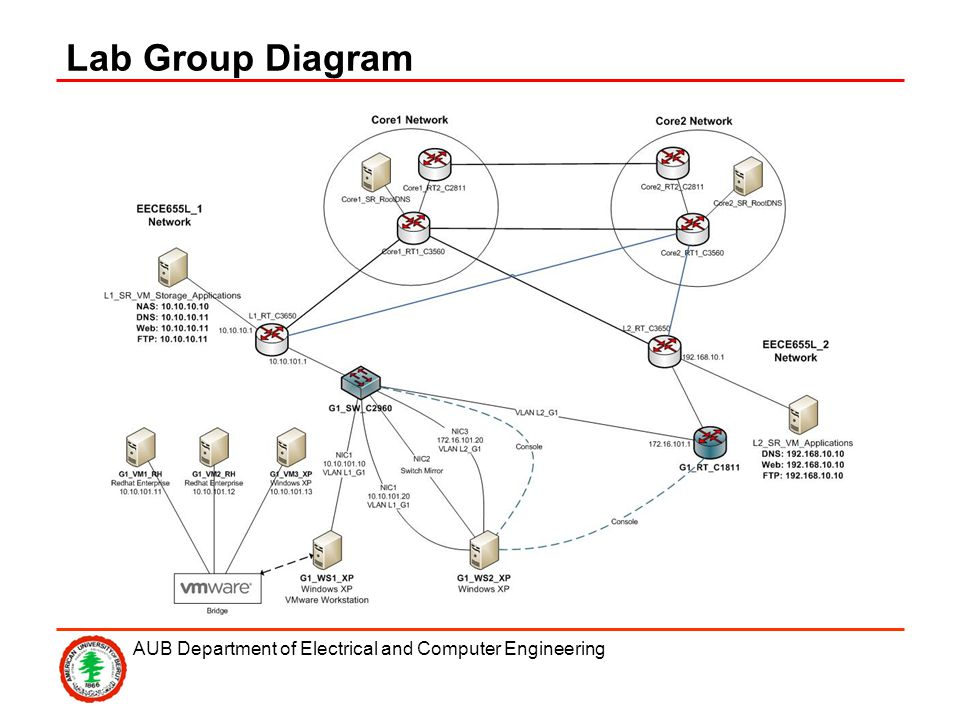 AUB Department of Electrical and Computer Engineering Lab Group Diagram