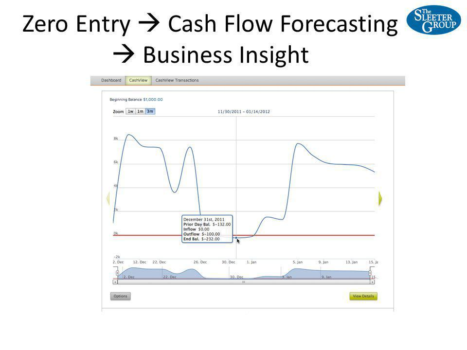 Zero Entry Cash Flow Forecasting Business Insight