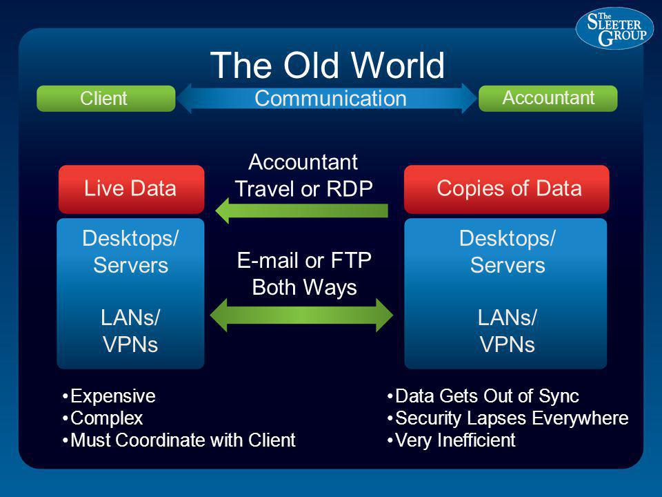 The Old World Client Communication Accountant Copies of DataLive Data Accountant Travel or RDP E-mail or FTP Both Ways Desktops/ Servers LANs/ VPNs Desktops/ Servers LANs/ VPNs Expensive Complex Must Coordinate with Client Data Gets Out of Sync Security Lapses Everywhere Very Inefficient