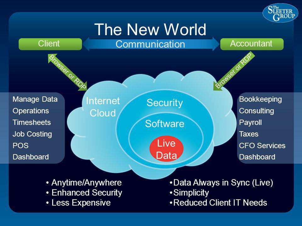The New World Client Communication Accountant Security Manage Data Operations Timesheets Job Costing POS Dashboard Bookkeeping Consulting Payroll Taxes CFO Services Dashboard Anytime/Anywhere Enhanced Security Less Expensive Data Always in Sync (Live) Simplicity Reduced Client IT Needs Software Live Data Internet Cloud Browser or RDP