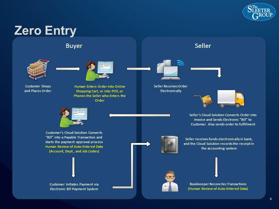 SellerBuyer Zero Entry 6 Seller Receives Order Electronically Sellers Cloud Solution Converts Order into Invoice and Sends Electronic Bill to Customer.