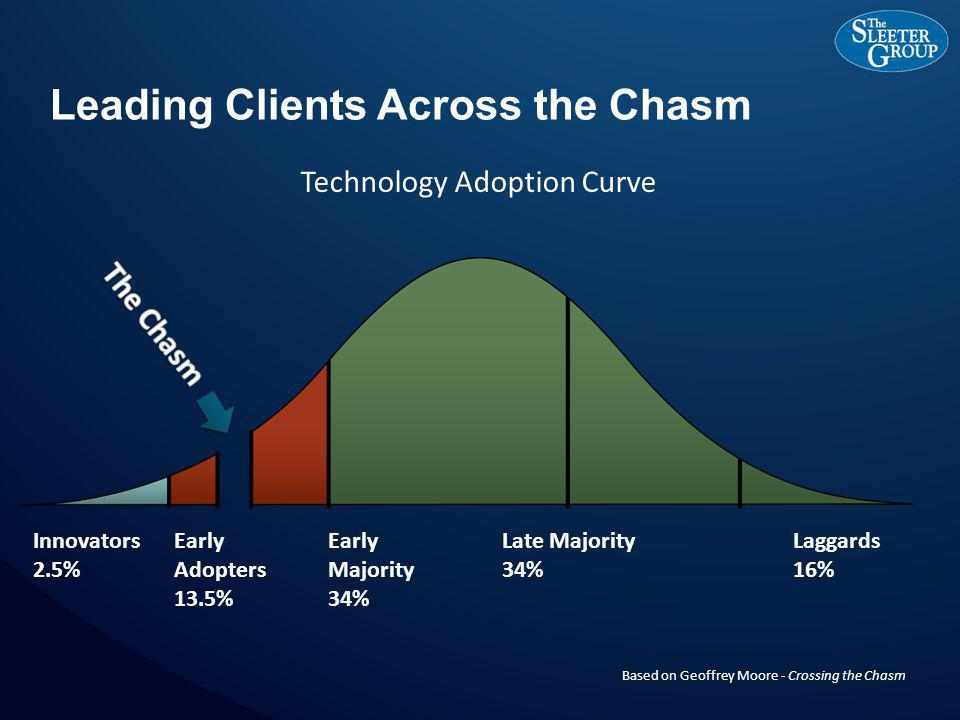 Leading Clients Across the Chasm Innovators 2.5% Early Adopters 13.5% Early Majority 34% Late Majority 34% Laggards 16% Based on Geoffrey Moore - Crossing the Chasm Technology Adoption Curve