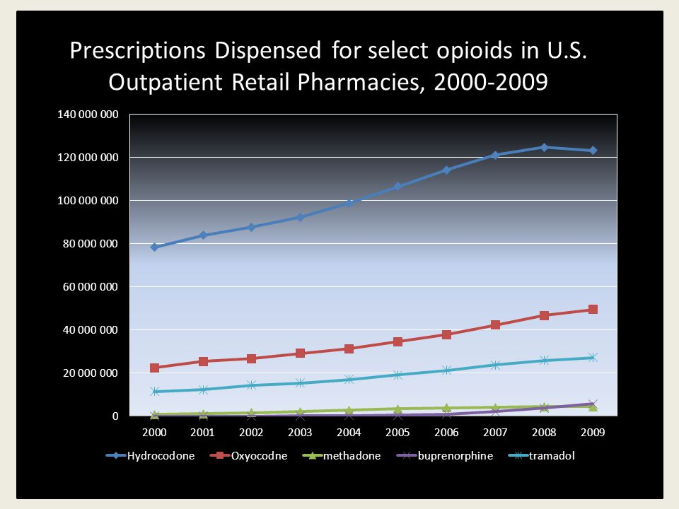 Prescriptions Dispensed for select opioids in U.S.