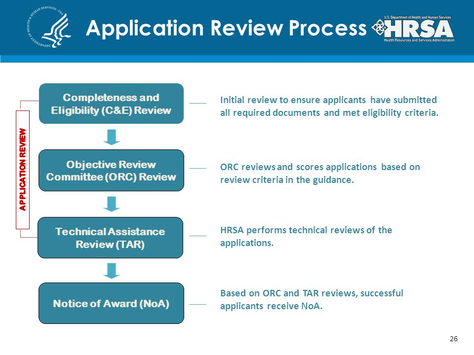 Application Review Process 26 Initial review to ensure applicants have submitted all required documents and met eligibility criteria.