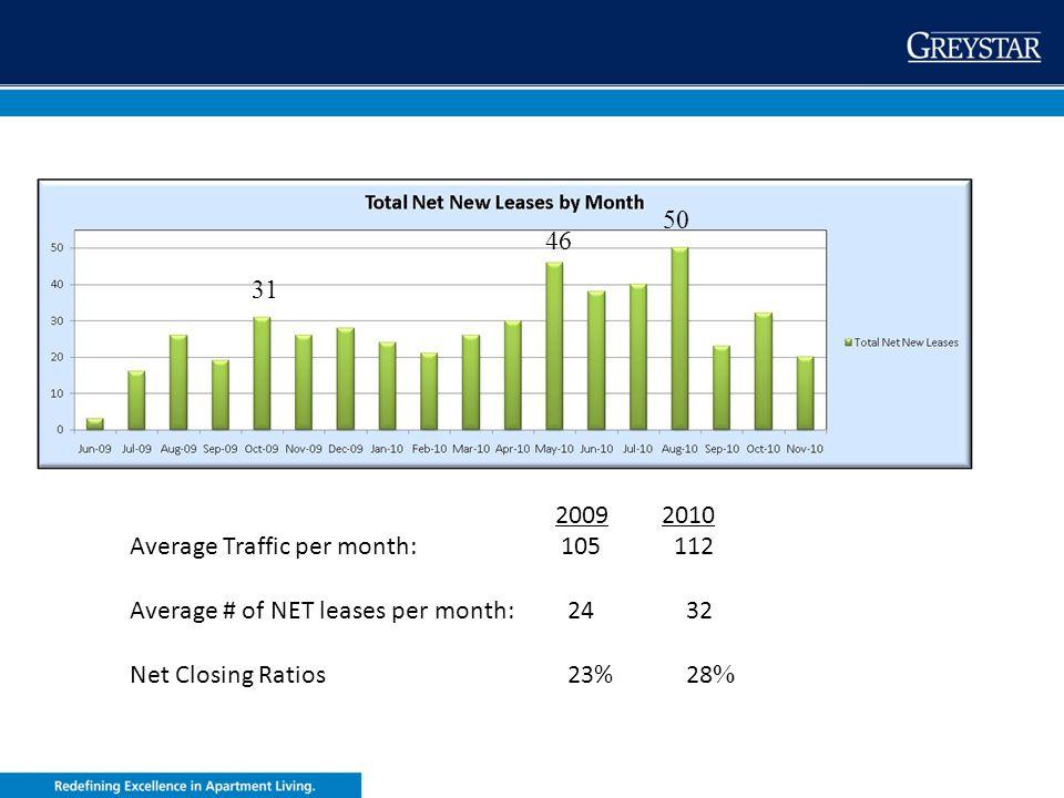 greystar.com 20092010 Average Traffic per month: 105 112 Average # of NET leases per month: 24 32 Net Closing Ratios 23% 28 % 31 46 50