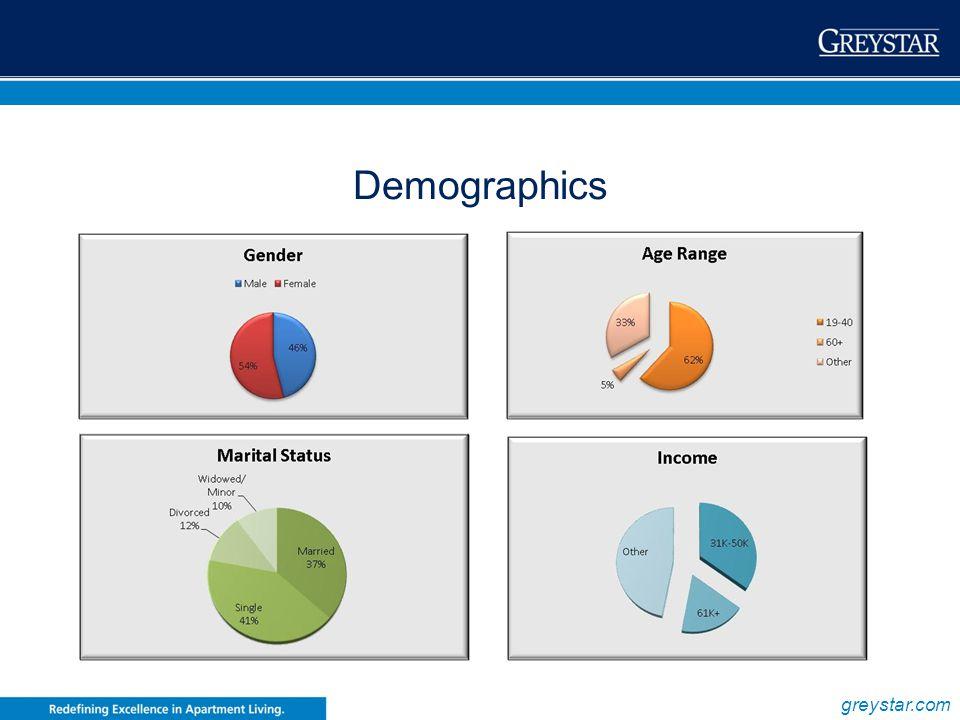 greystar.com Demographics