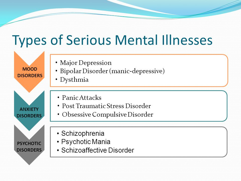 Types of Serious Mental Illnesses MOOD DISORDERS Major Depression Bipolar Disorder (manic-depressive) Dysthmia Schizophrenia Psychotic Mania Schizoaffective Disorder Panic Attacks Post Traumatic Stress Disorder Obsessive Compulsive Disorder PSYCHOTIC DISORDERS ANXIETY DISORDERS