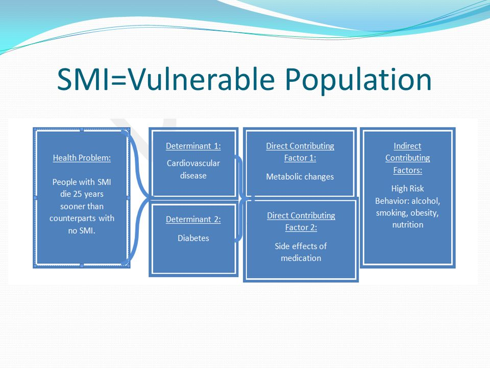 SMI=Vulnerable Population